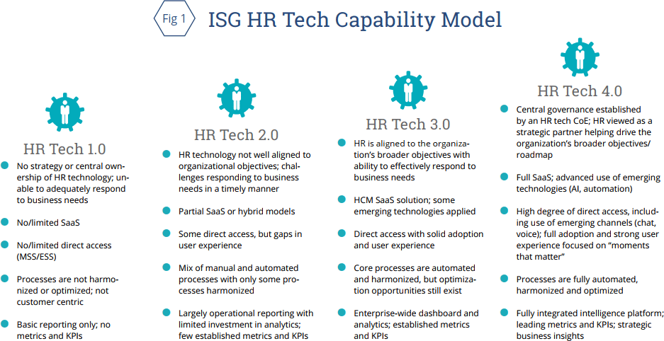 Industry Trends in HR Technology and Service Delivery