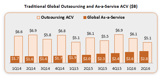 2Q16-Index-Outsourcing-AAS-ACV