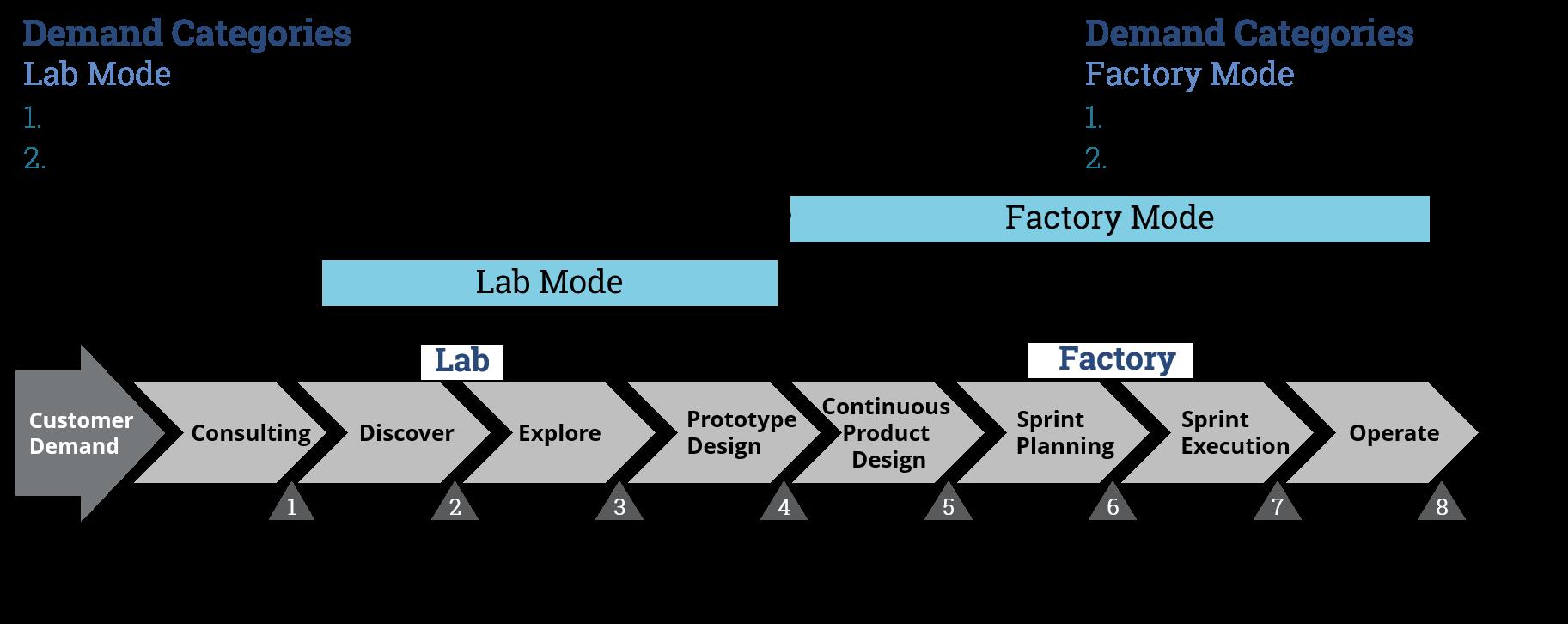 Advanced analytics a blueprint for enterprise adoption advanced anaytics enterprise project sample malvernweather Images