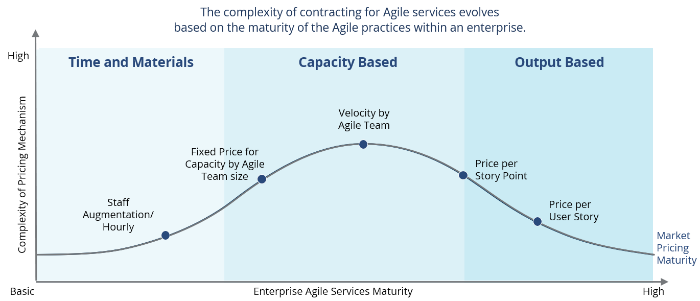 Agile-IT-Pricing-Maturity