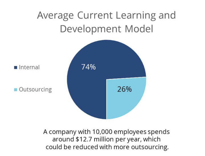 Average-Current-Learning-Development-Model