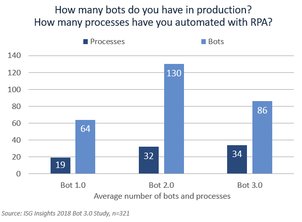 Bots-in-production