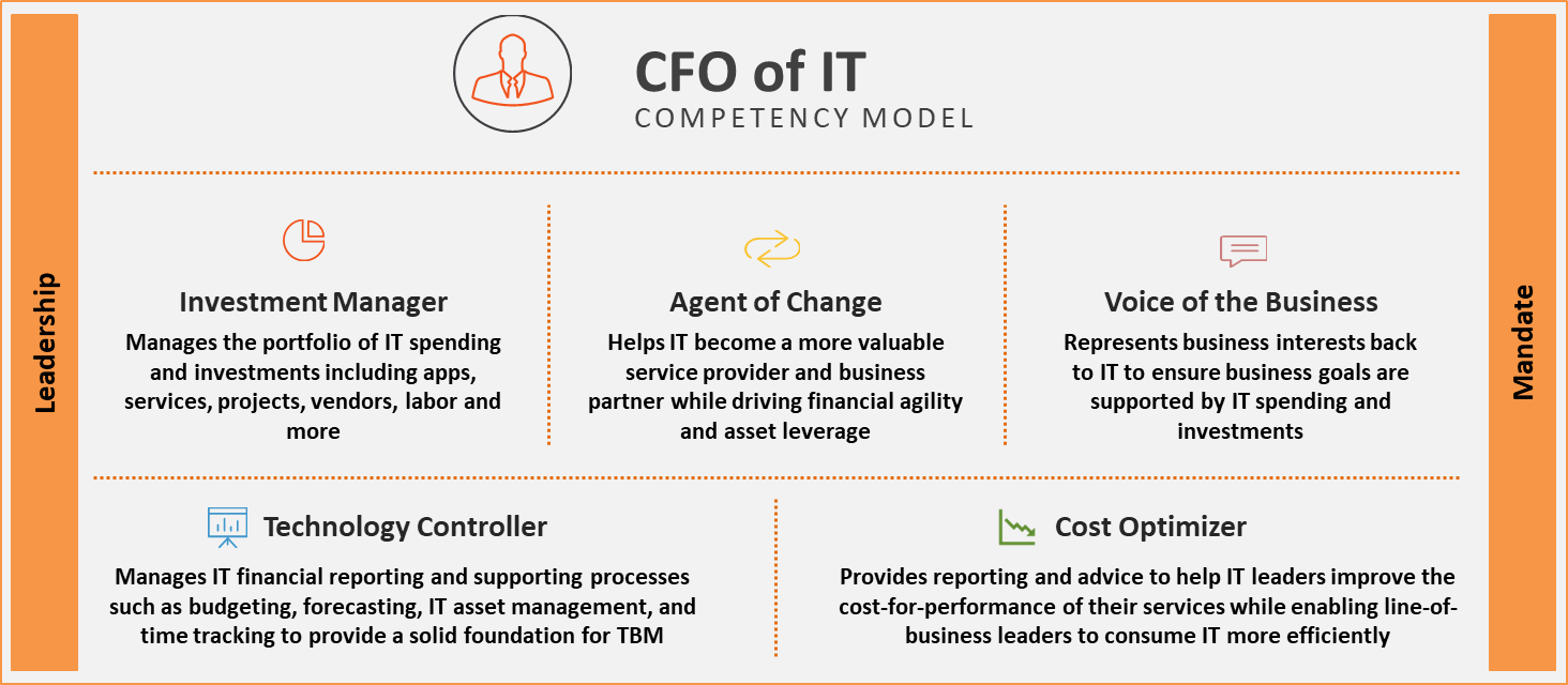 CFO-of-IT