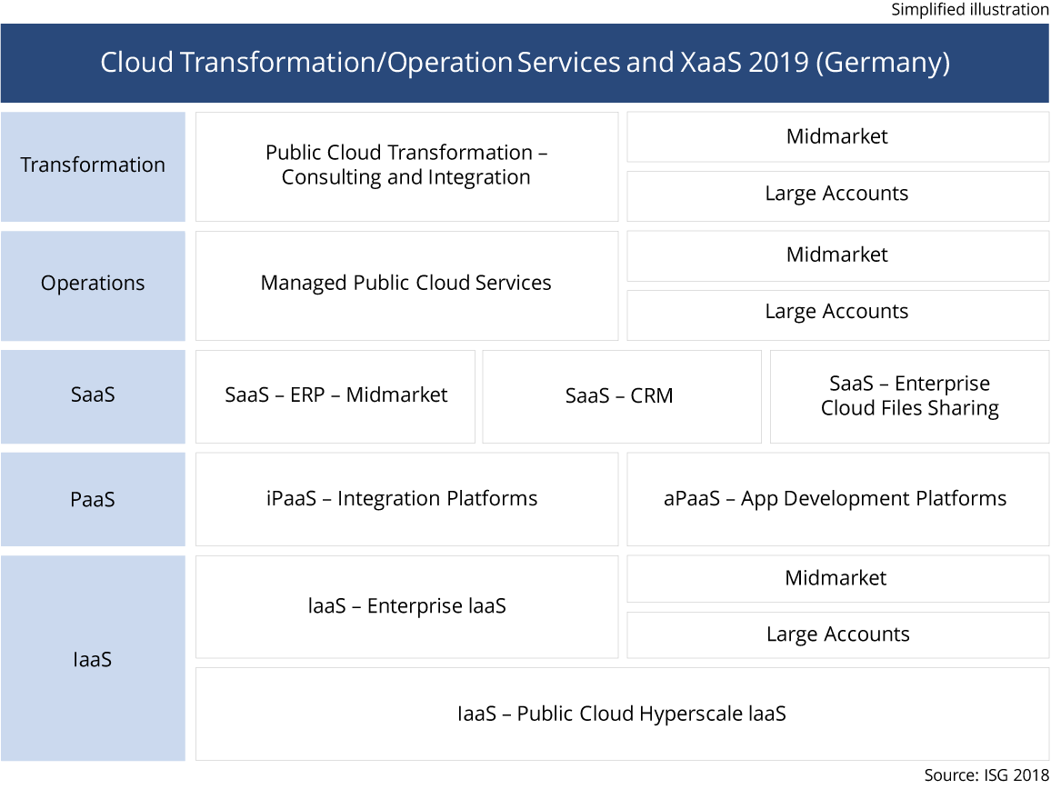 Cloud-Transformation-Germany-2019