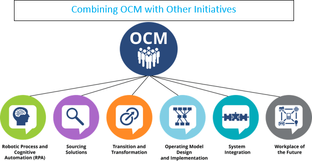Combining-OCM-with-Other-Initiatives