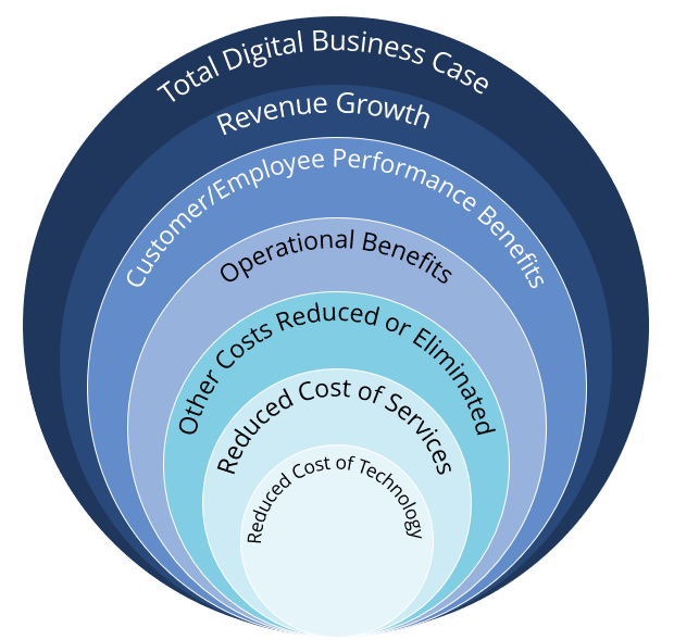Digital-Transformation-Circles