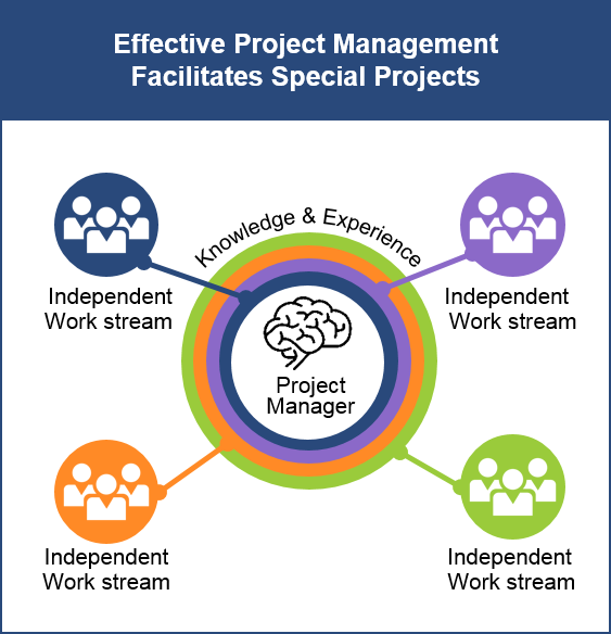 Effective-Project-Management-Facilitates-Special-Projects