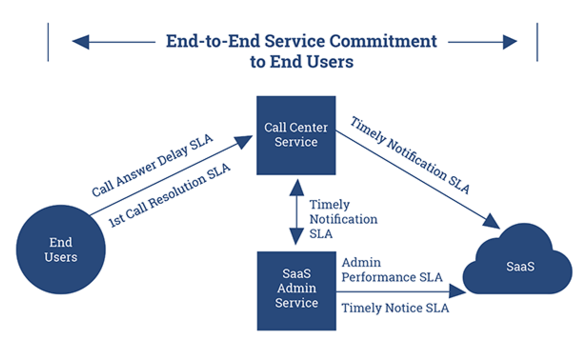 End-to-End-Service-Commitment