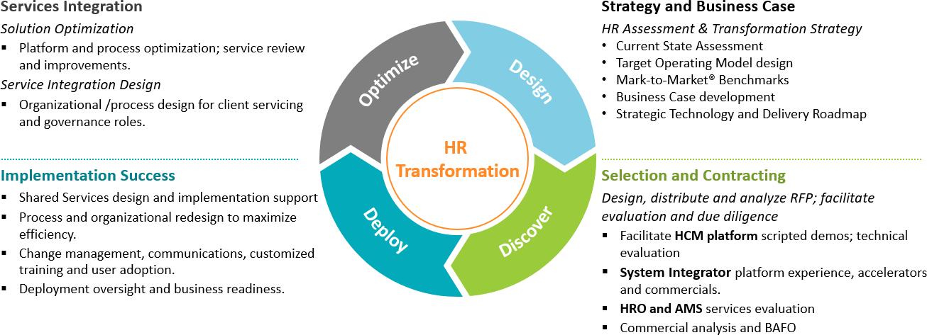 Hr Technology Amp Delivery Services