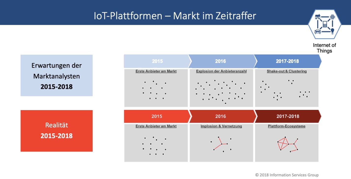 IPL-IoT-Germany-2019