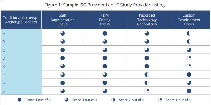 ISG Provider Lens- Archetype