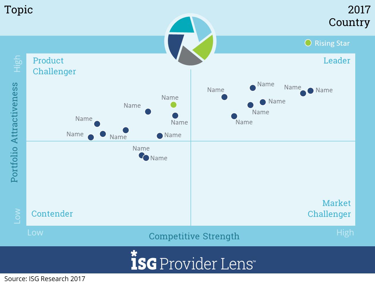 isg provider lens u2122 study  u2013 next