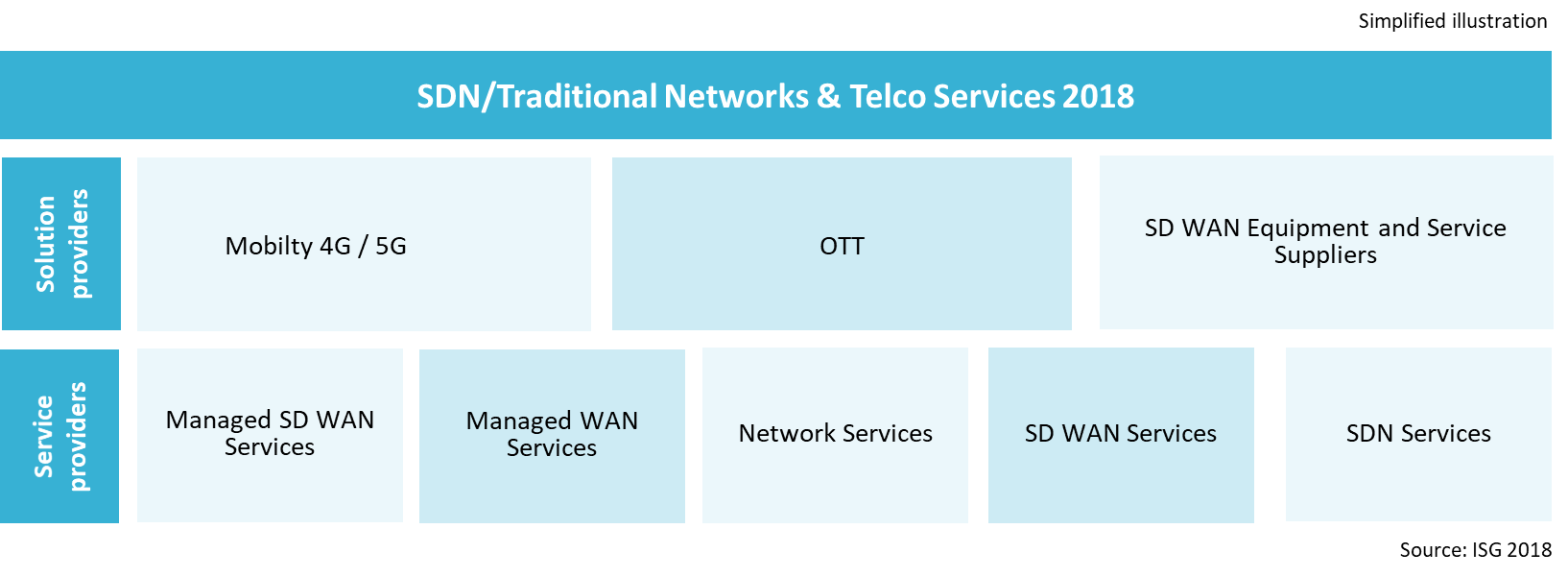 SDN/Traditional Networks Telco Services 2018