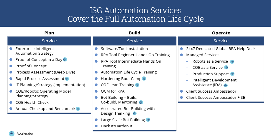 Doing RPA Right – With a Spoonful of External Consultants
