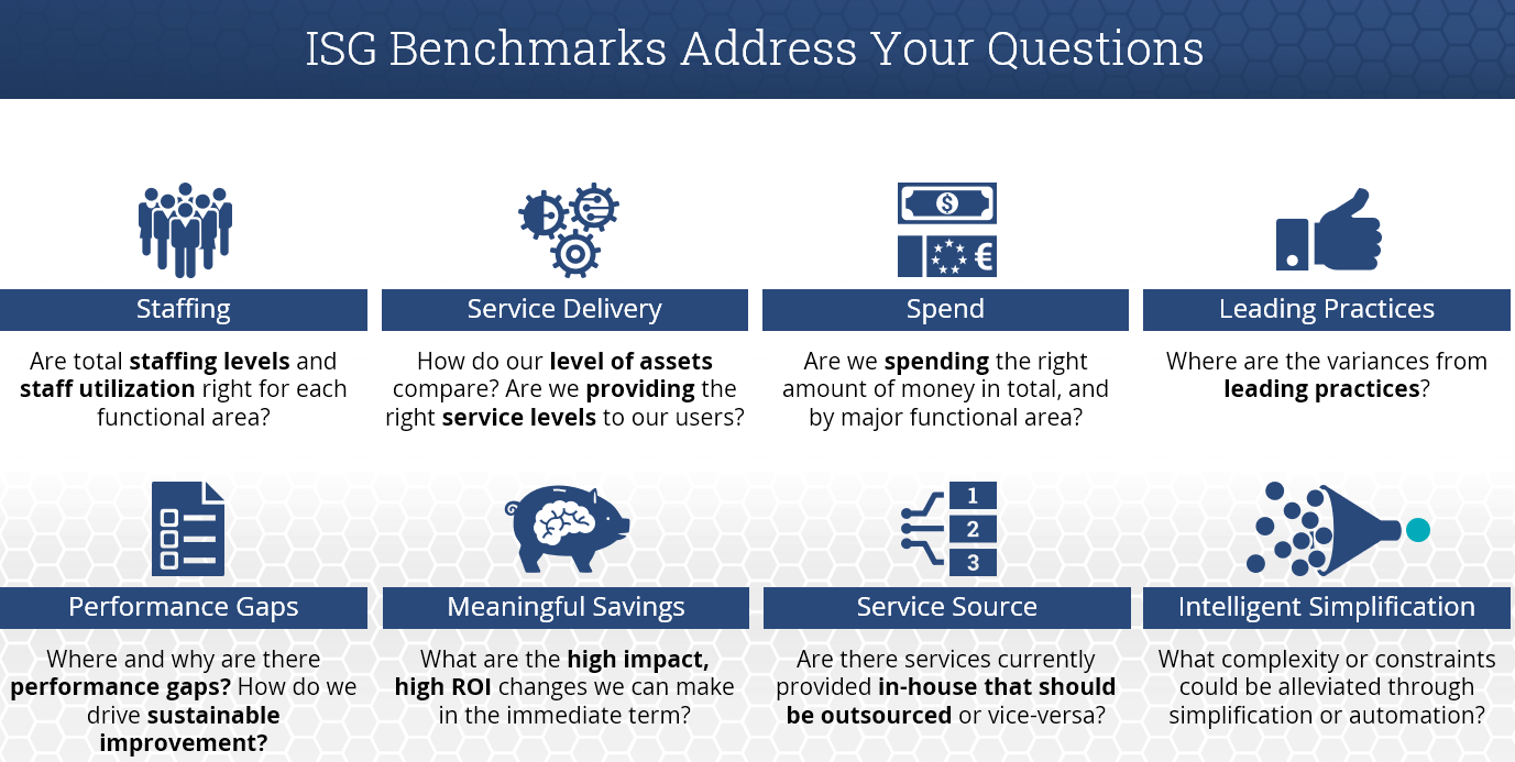 ISG-Benchmarks-Address-Your-Questions