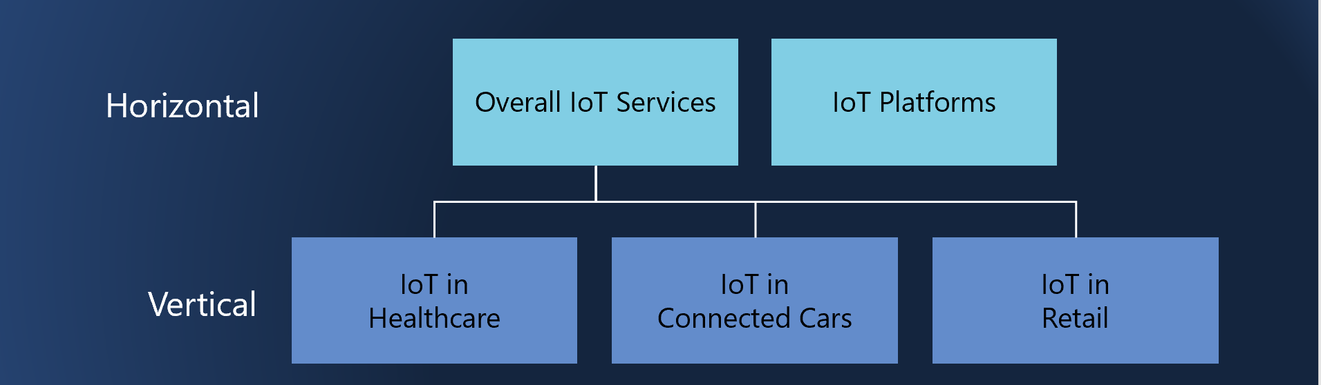 ISG Provider Lens Internet of Things Quadrant Reports 2018