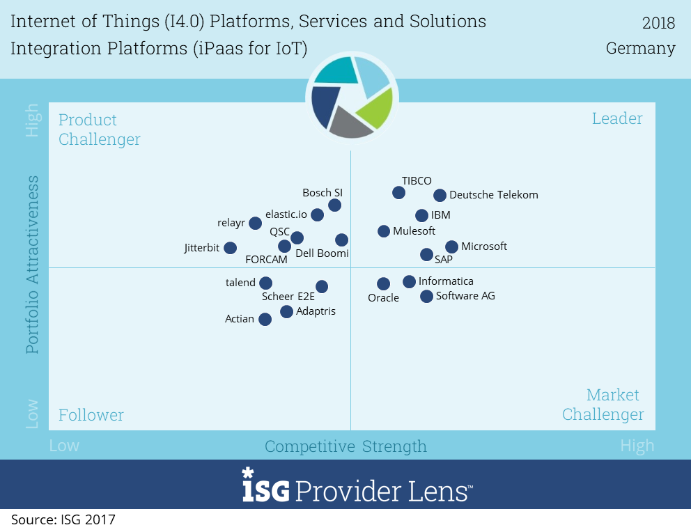 ISG_Integration_Platforms_iPaaS_for_IoT_2018