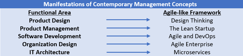 Manifestations of Contemporary Management Concepts