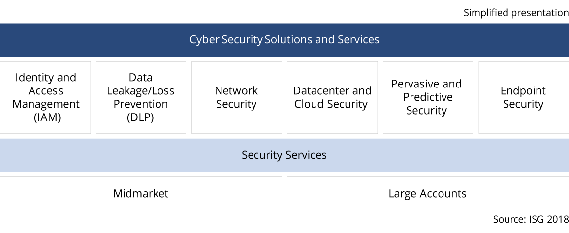 Market_categories_Cybersecurity_IPL