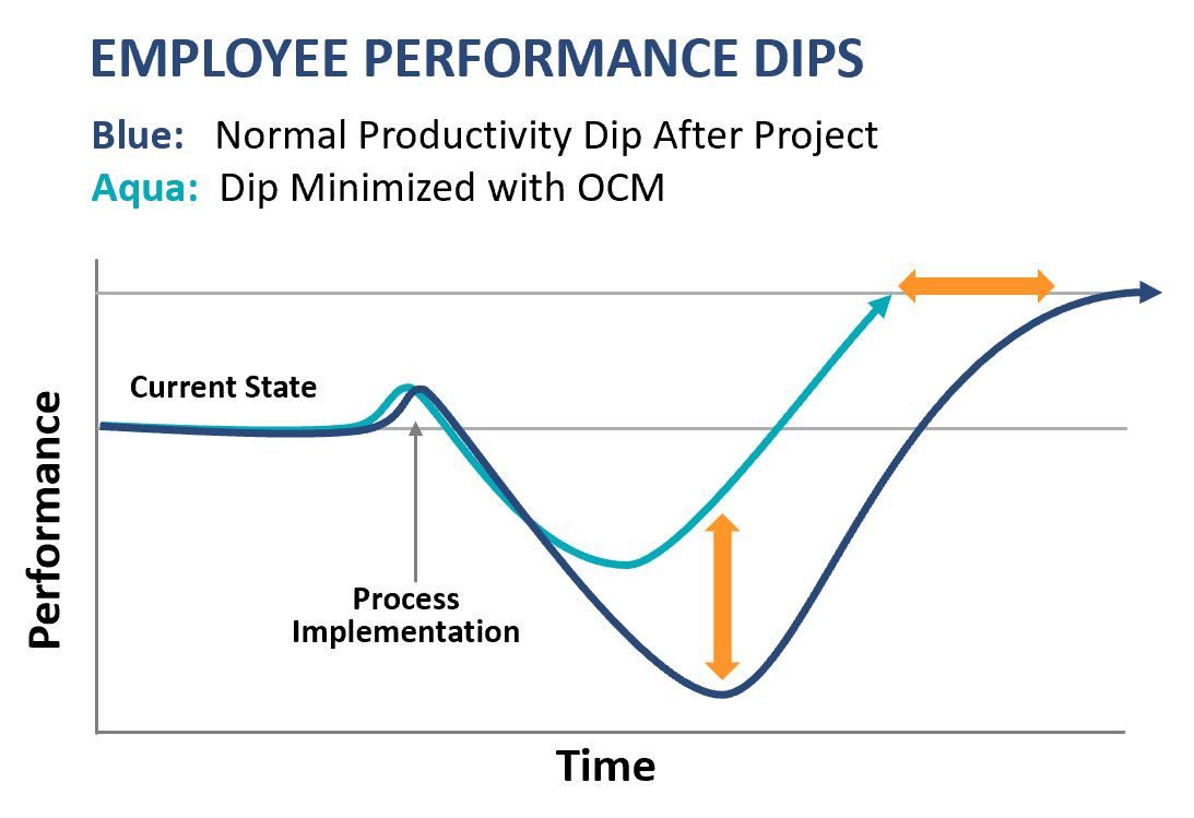 Employee Performance Dips