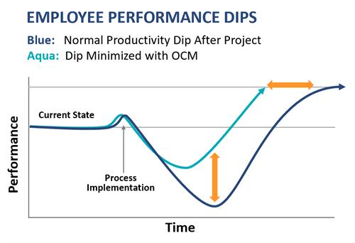 Organizational Change Management