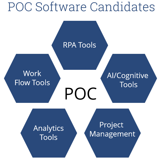 POC-Software-Candidates