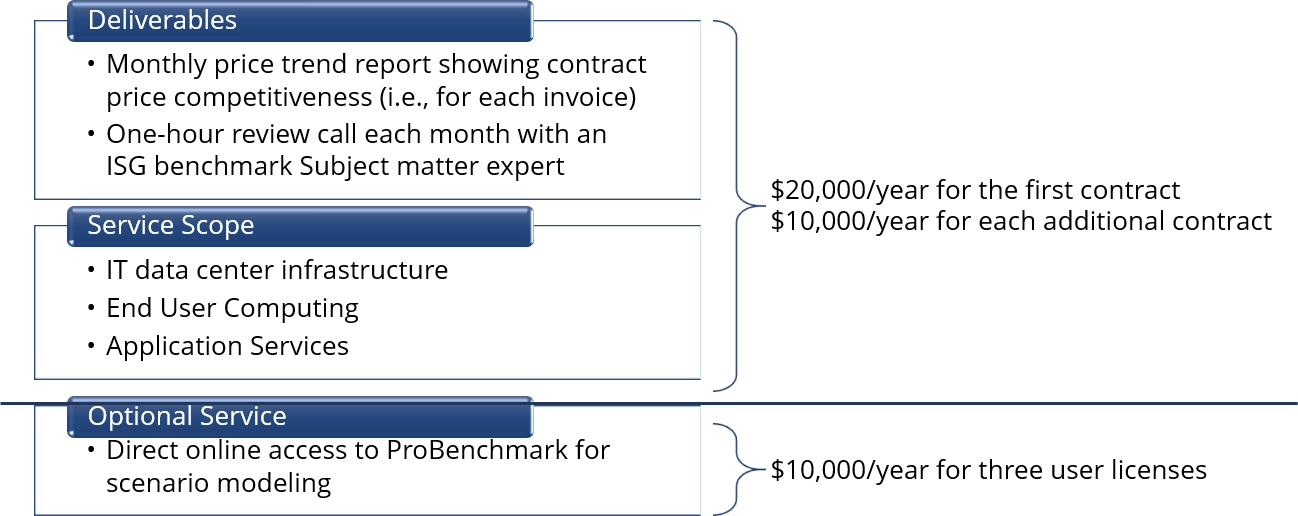 Probenchmark-2