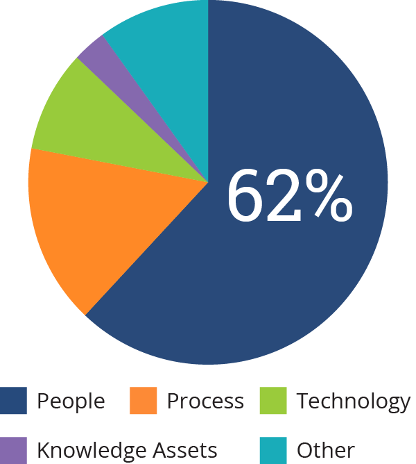 project-issues-piechart