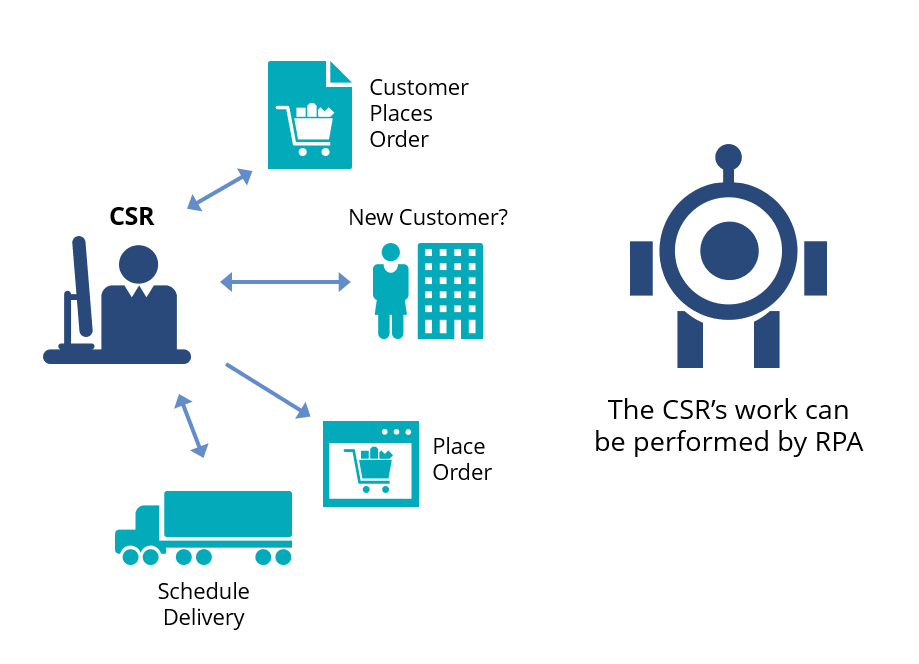 RPA-Introduction-CSR