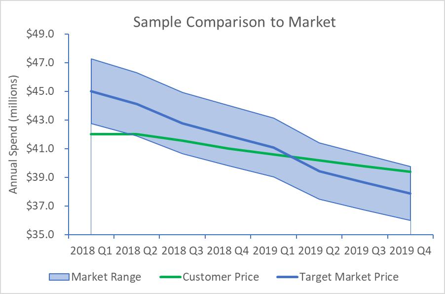 Sample-Comparison-to-Market