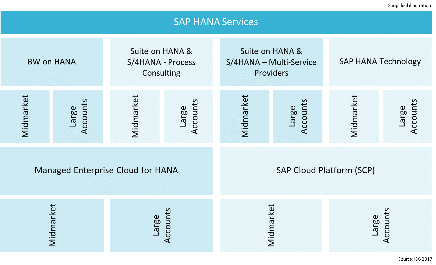 SAP HANA Services
