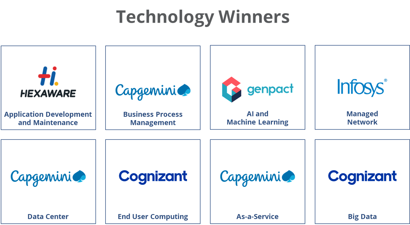 Technology Winners-2020