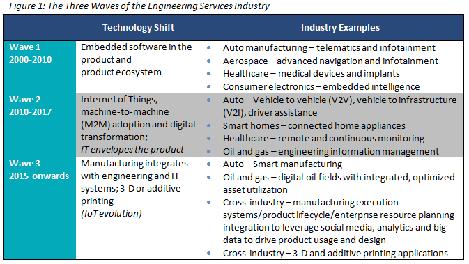 Three-Waves-of-the-Engineering-Services-Industry