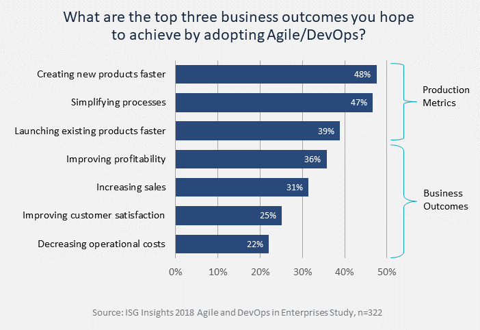 Top-Three-Business-Outcomes